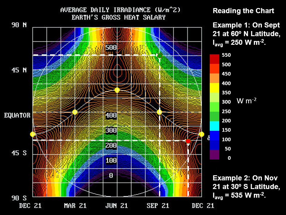 Reading the Chart Example 1: On Sept 21 at 60º N Latitude, Iavg = 250 W m-2. 550. 500. 450. 400.