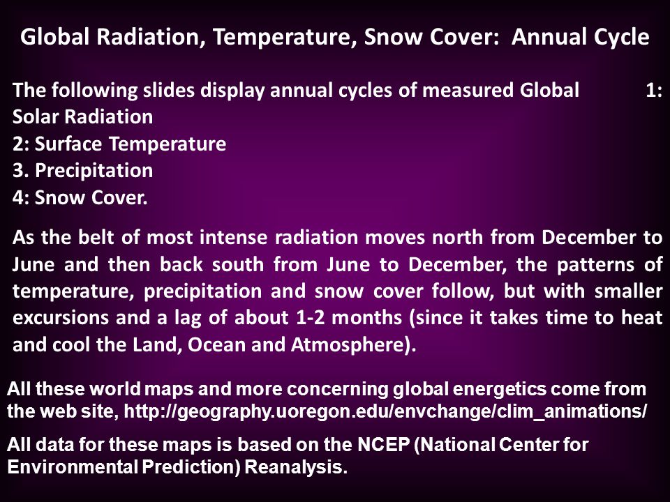 Global Radiation, Temperature, Snow Cover: Annual Cycle