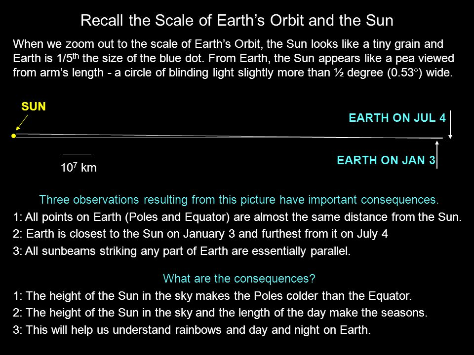 Recall the Scale of Earth's Orbit and the Sun