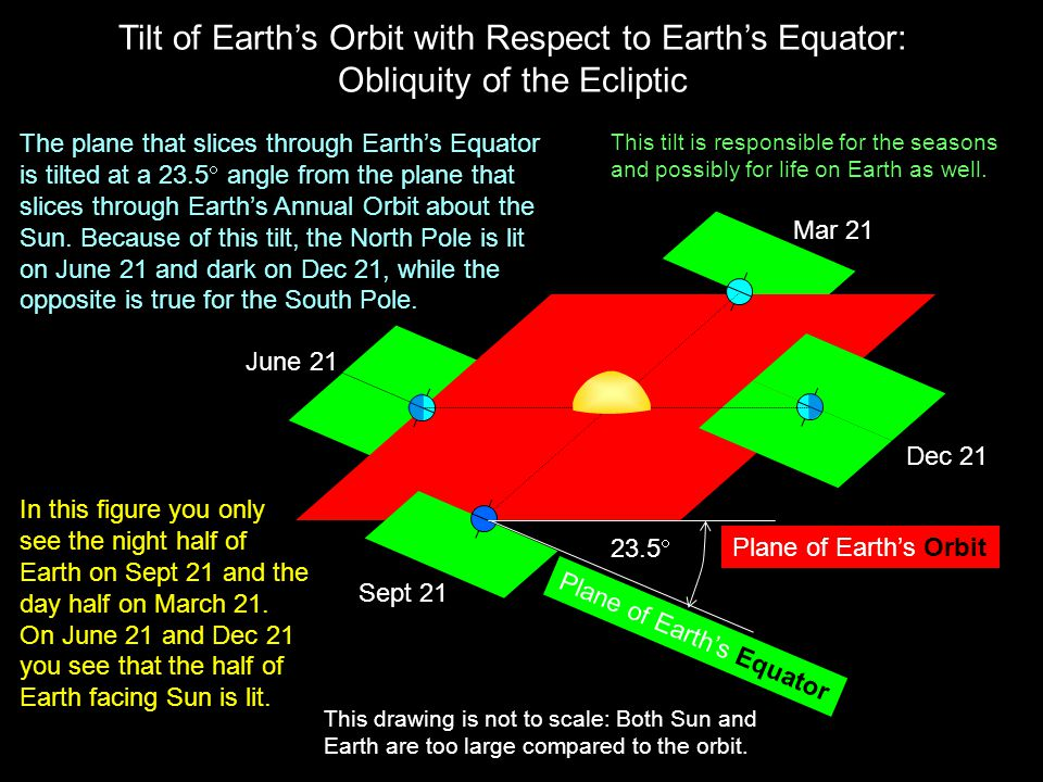 Tilt of Earth's Orbit with Respect to Earth's Equator: Obliquity of the Ecliptic