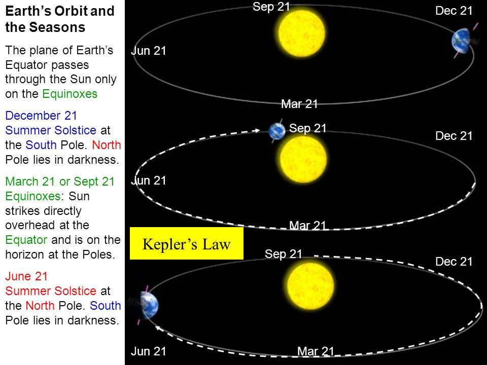 Kepler's Law Earth's Orbit and the Seasons Sep 21