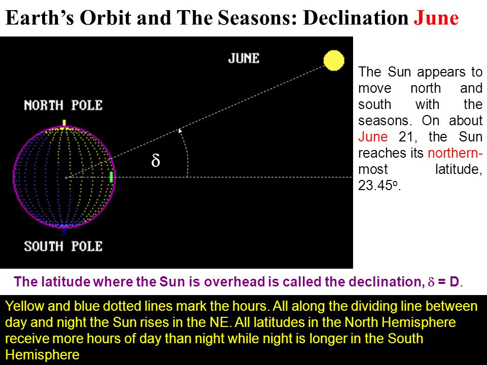 Earth's Orbit and The Seasons: Declination June