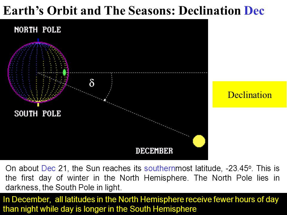 Earth's Orbit and The Seasons: Declination Dec