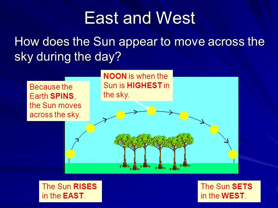 East and West How does the Sun appear to move across the sky during the day NOON is when the Sun is HIGHEST in the sky.