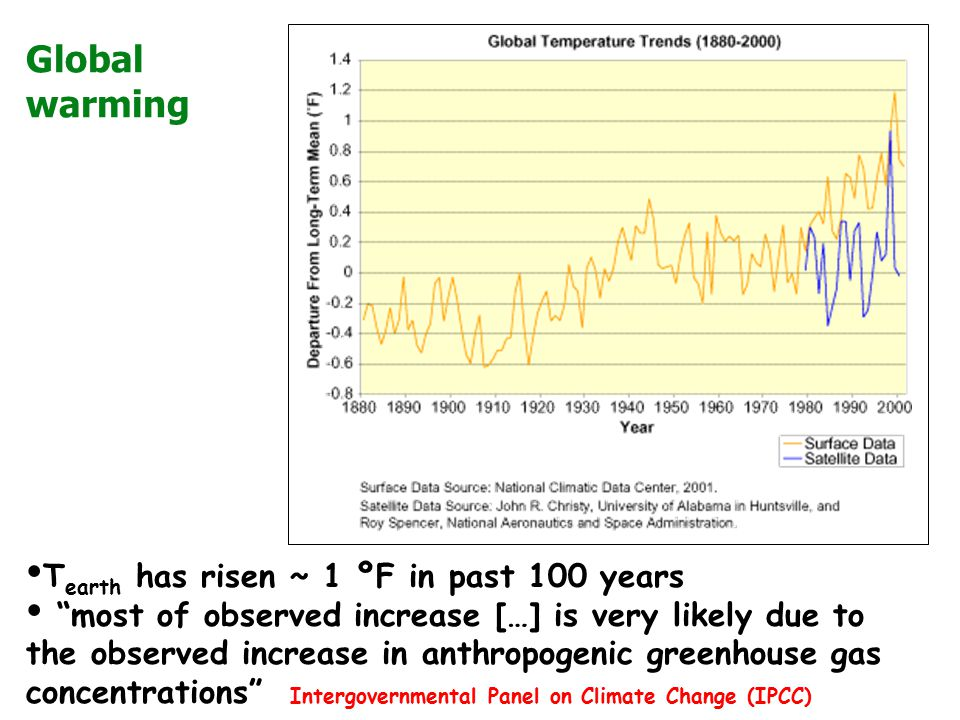 Global warming Tearth has risen ~ 1 ºF in past 100 years