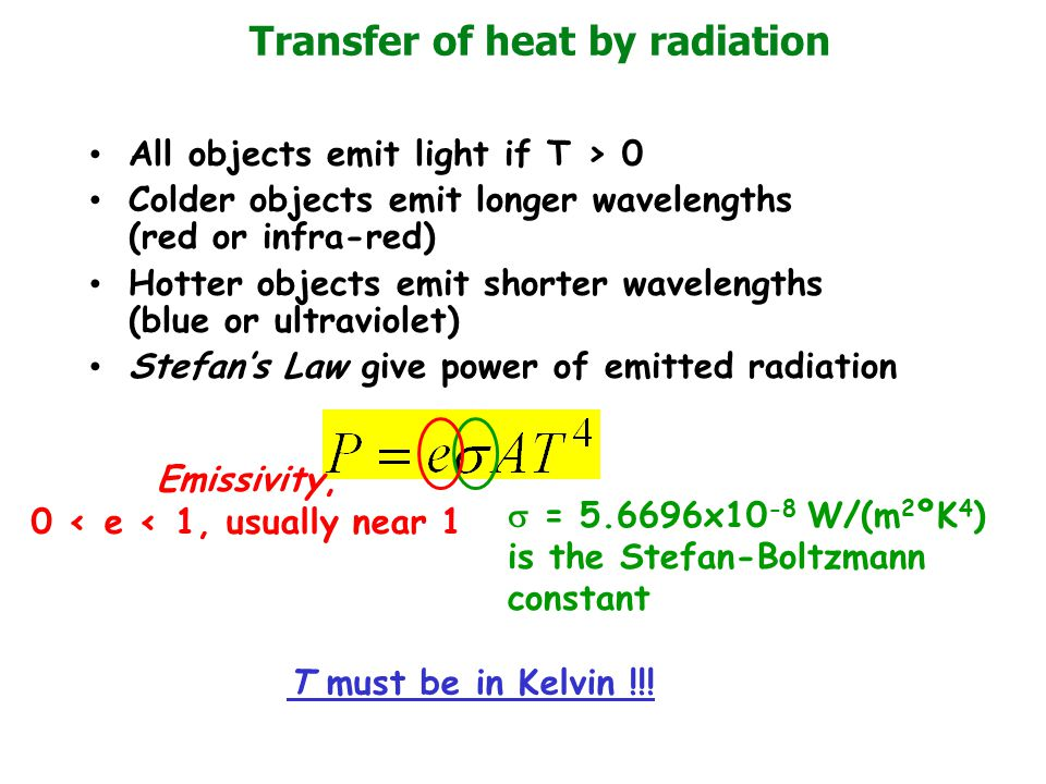 Transfer of heat by radiation