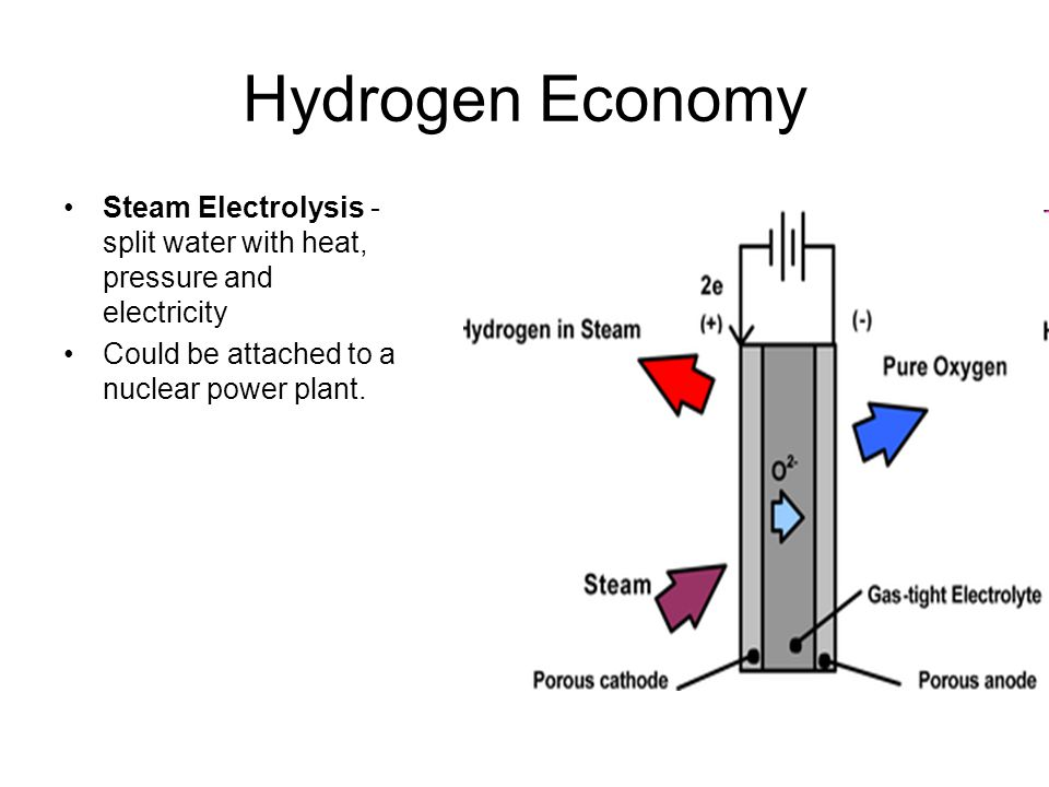 Hydrogen Economy Steam Electrolysis - split water with heat, pressure and electricity.