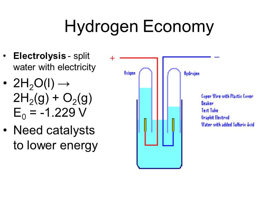 Hydrogen Economy 2H2O(l) → 2H2(g) + O2(g) E0 = -1.229 V