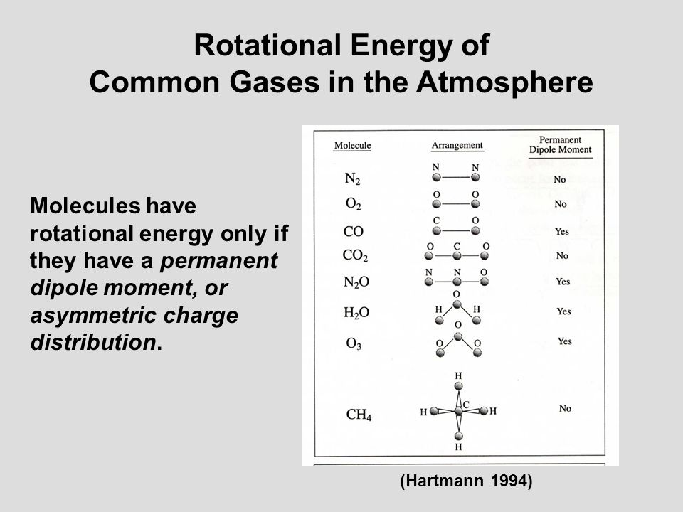 Common Gases in the Atmosphere