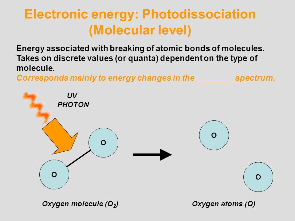 Electronic energy: Photodissociation (Molecular level)
