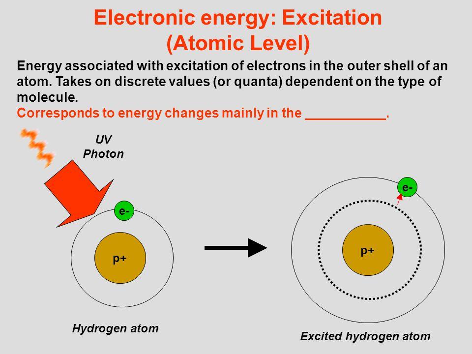Electronic energy: Excitation (Atomic Level)