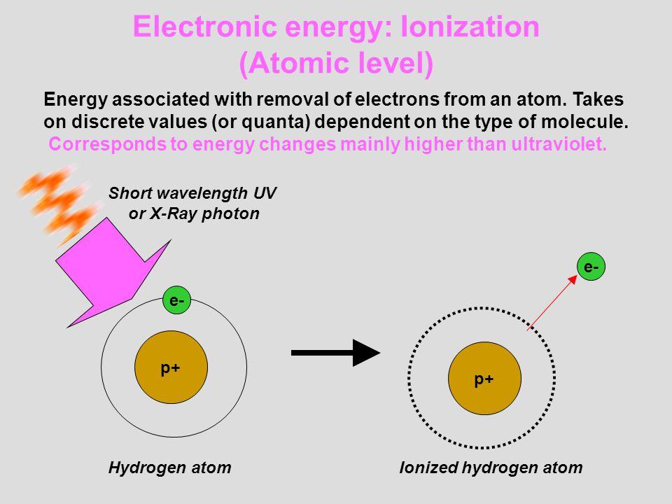 Electronic energy: Ionization (Atomic level)