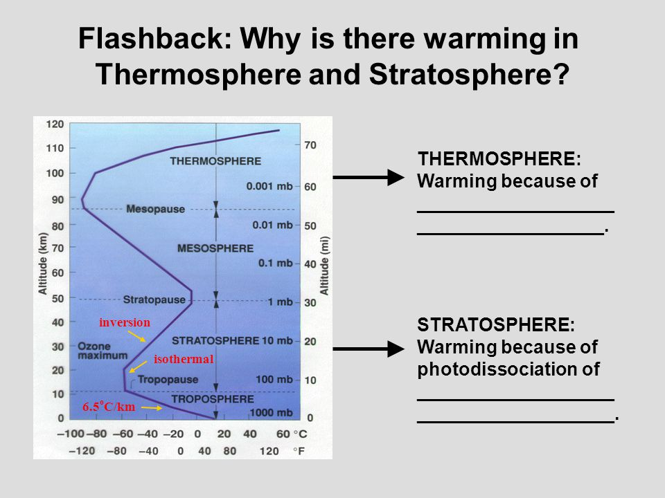Flashback: Why is there warming in Thermosphere and Stratosphere