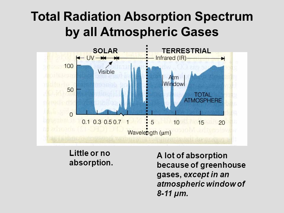 Total Radiation Absorption Spectrum by all Atmospheric Gases