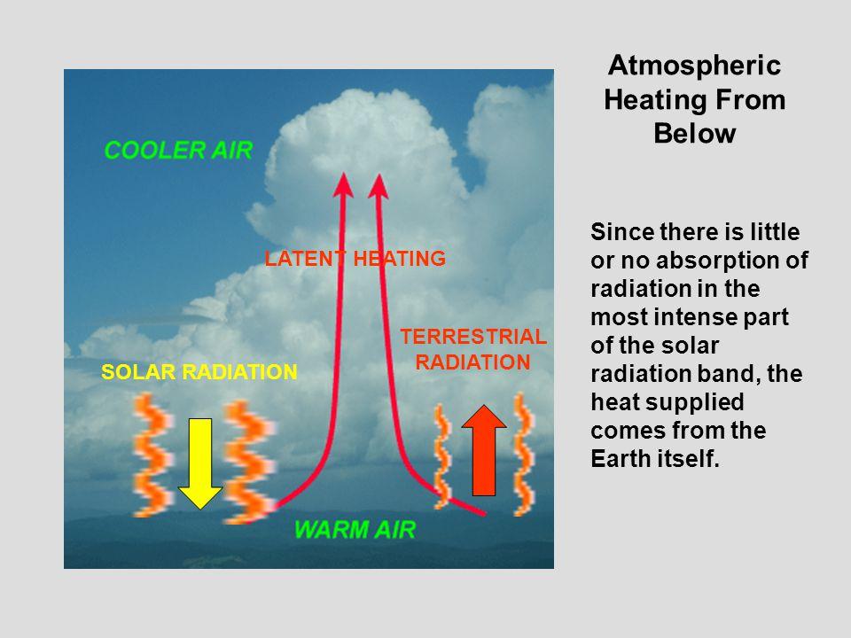 Atmospheric Heating From Below