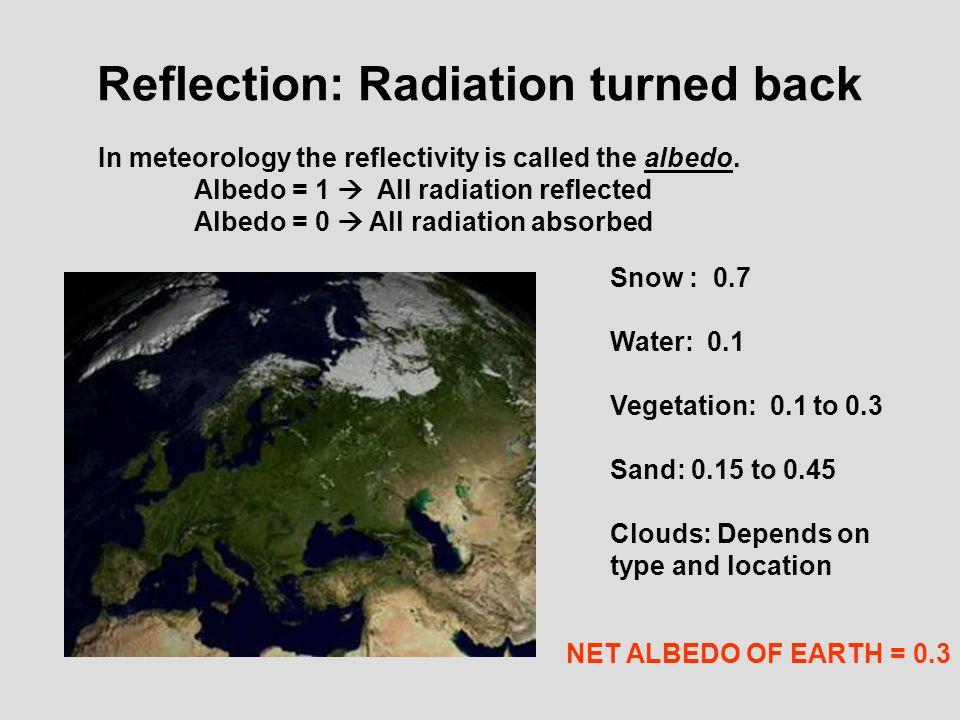 Reflection: Radiation turned back