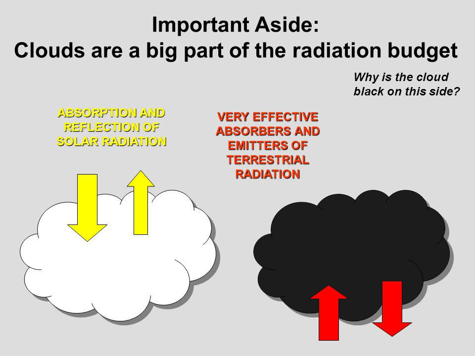 Important Aside: Clouds are a big part of the radiation budget