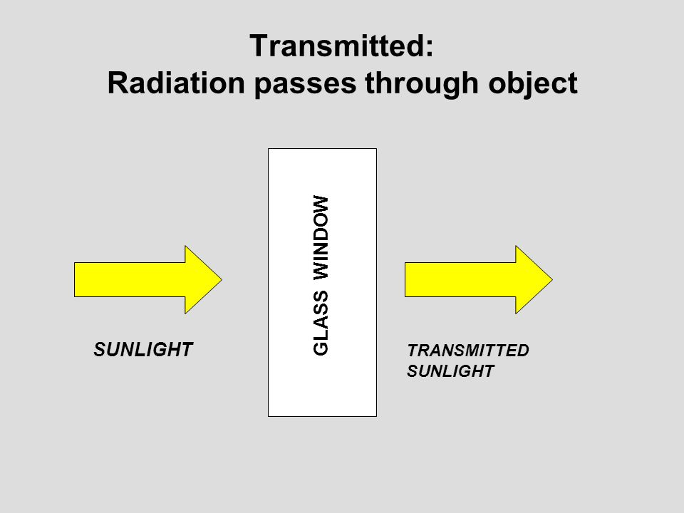 Transmitted: Radiation passes through object