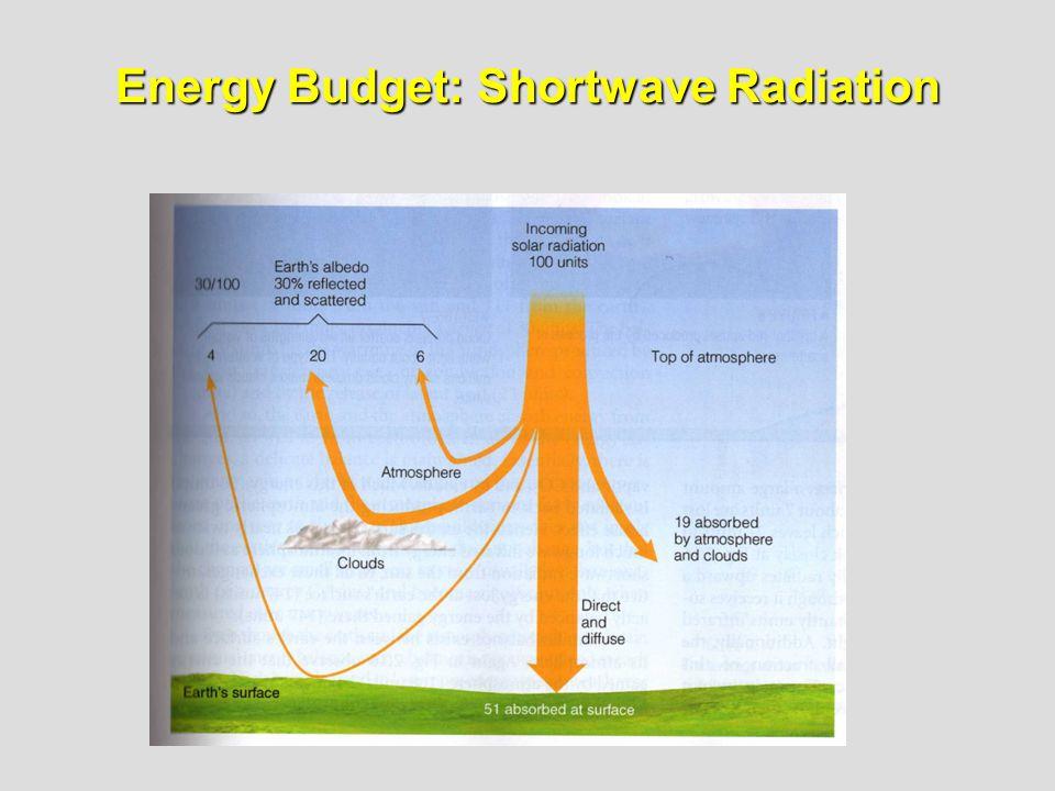 Energy Budget: Shortwave Radiation