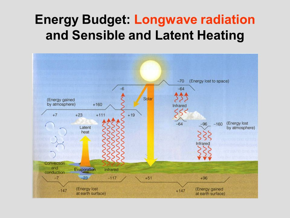 Energy Budget: Longwave radiation and Sensible and Latent Heating