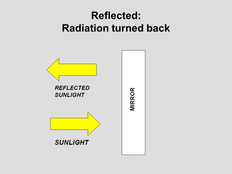 Reflected: Radiation turned back