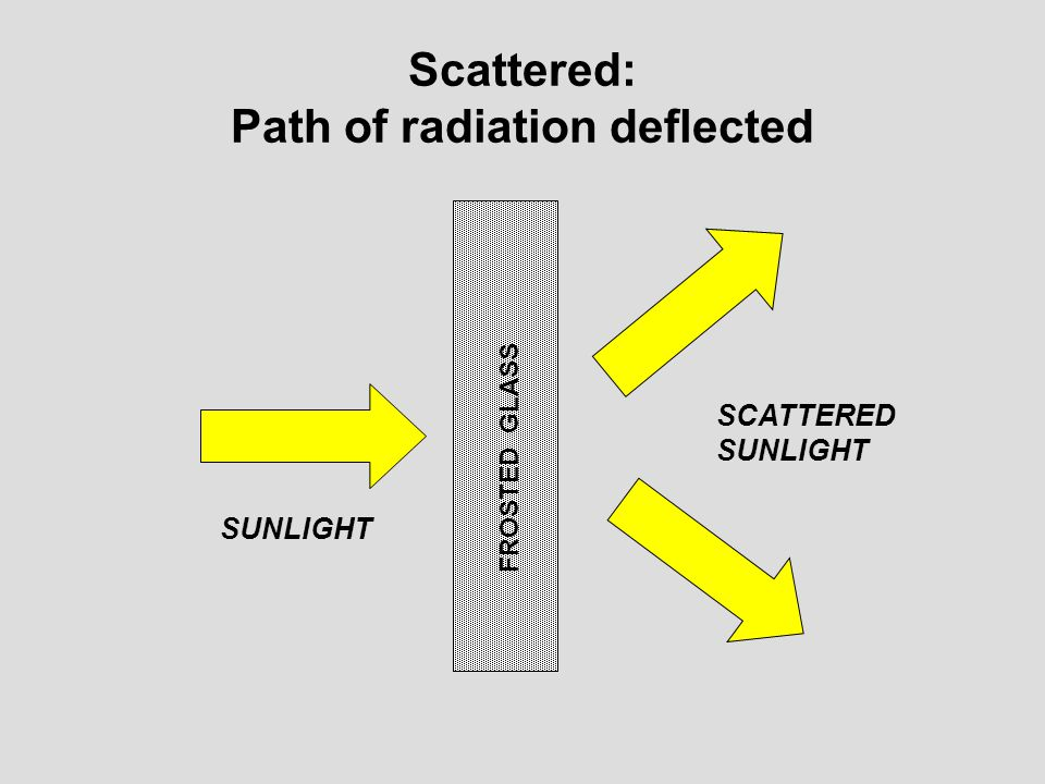 Scattered: Path of radiation deflected