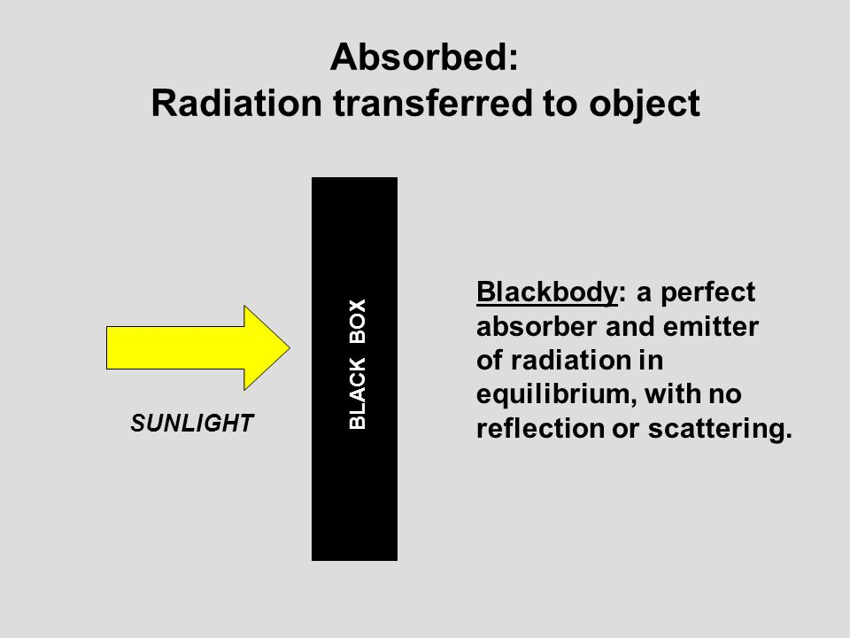 Absorbed: Radiation transferred to object