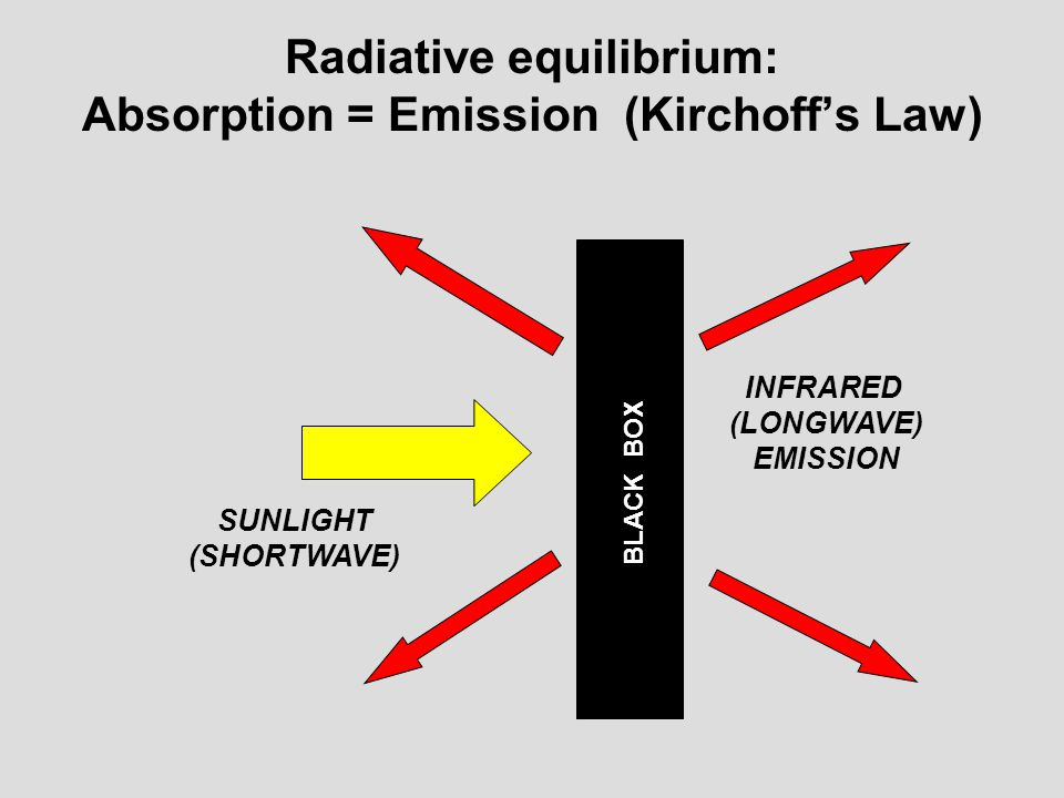 Radiative equilibrium: Absorption = Emission (Kirchoff's Law)