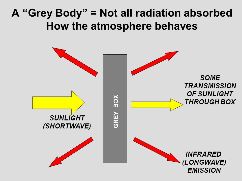 A Grey Body = Not all radiation absorbed How the atmosphere behaves