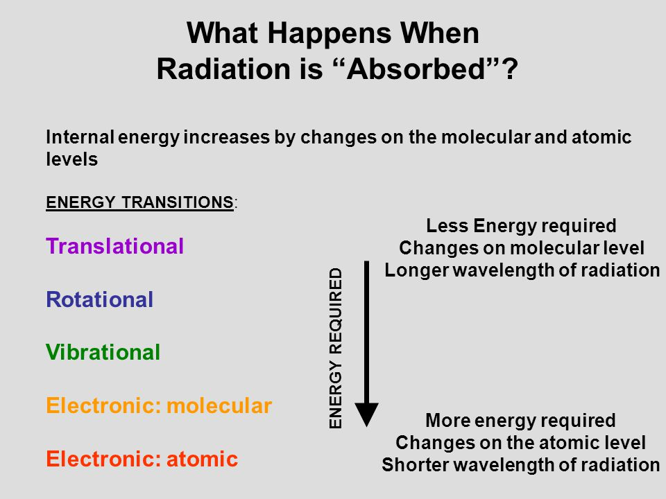 What Happens When Radiation is Absorbed