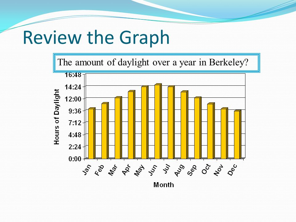 Review the Graph The amount of daylight over a year in Berkeley