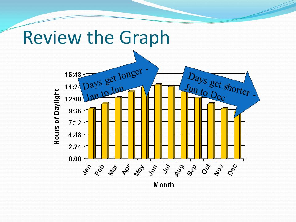 Review the Graph Days get longer - Jan to Jun