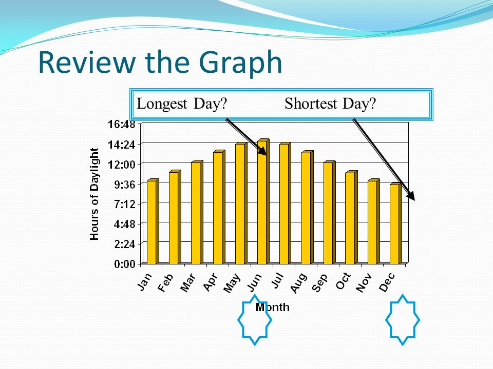 Review the Graph Longest Day Shortest Day TG- P.96