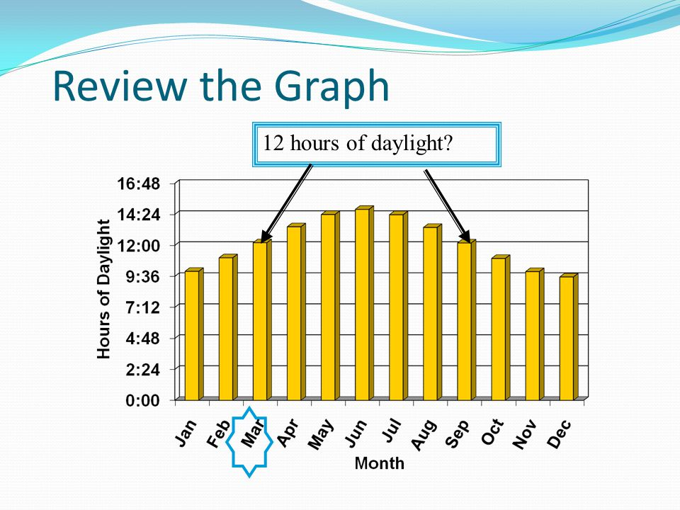 Review the Graph 12 hours of daylight TG- P.96