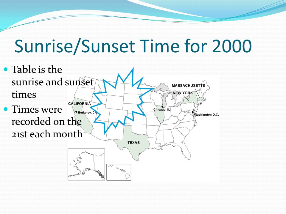 Sunrise/Sunset Time for 2000