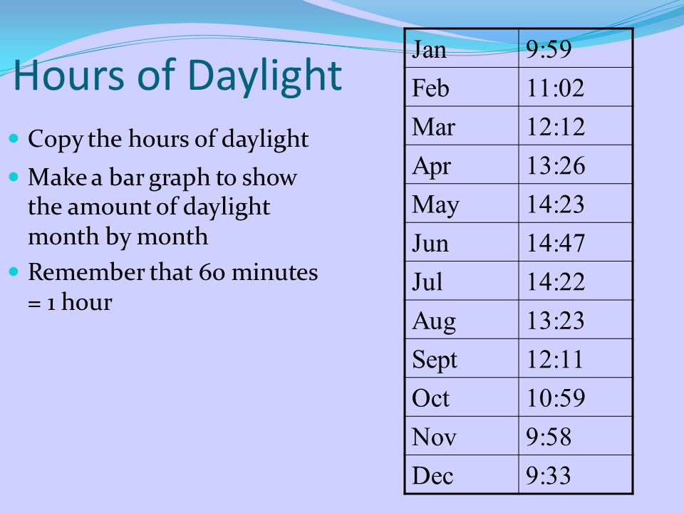 Hours of Daylight Jan 9:59 Feb 11:02 Mar 12:12 Apr 13:26 May 14:23 Jun