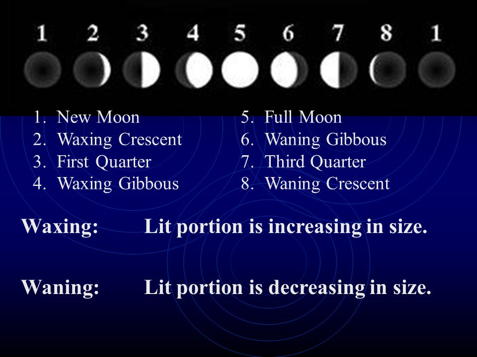 Lit portion is increasing in size. Lit portion is decreasing in size.