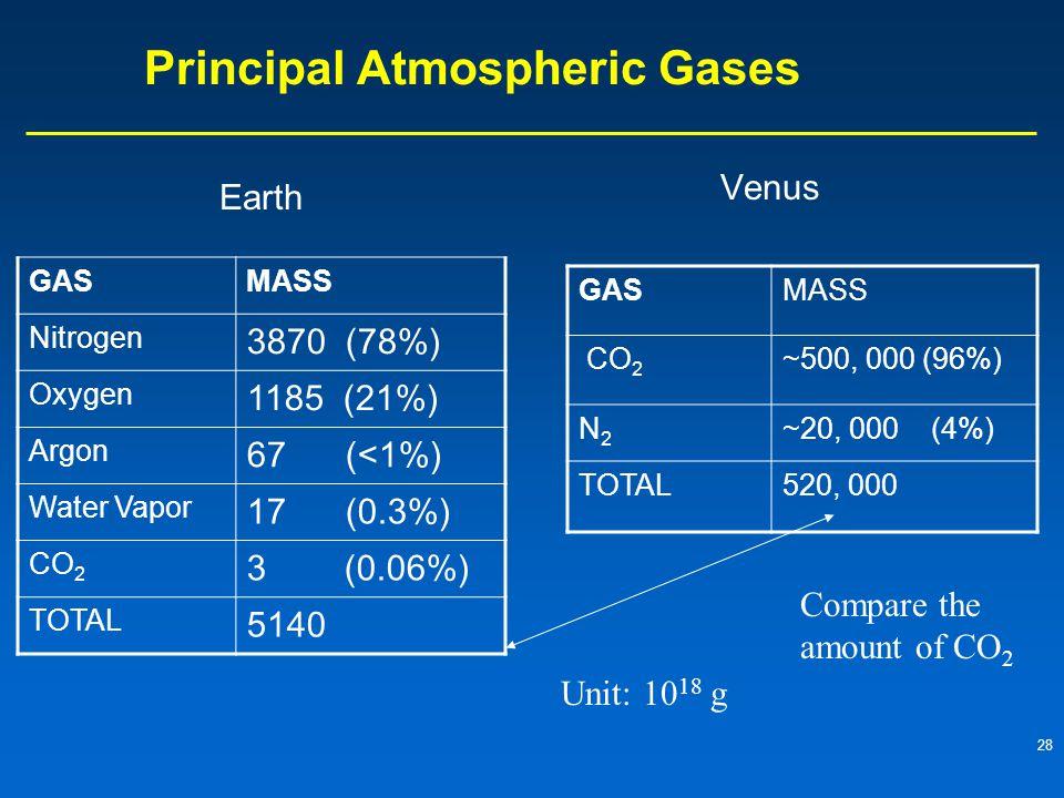 Principal Atmospheric Gases