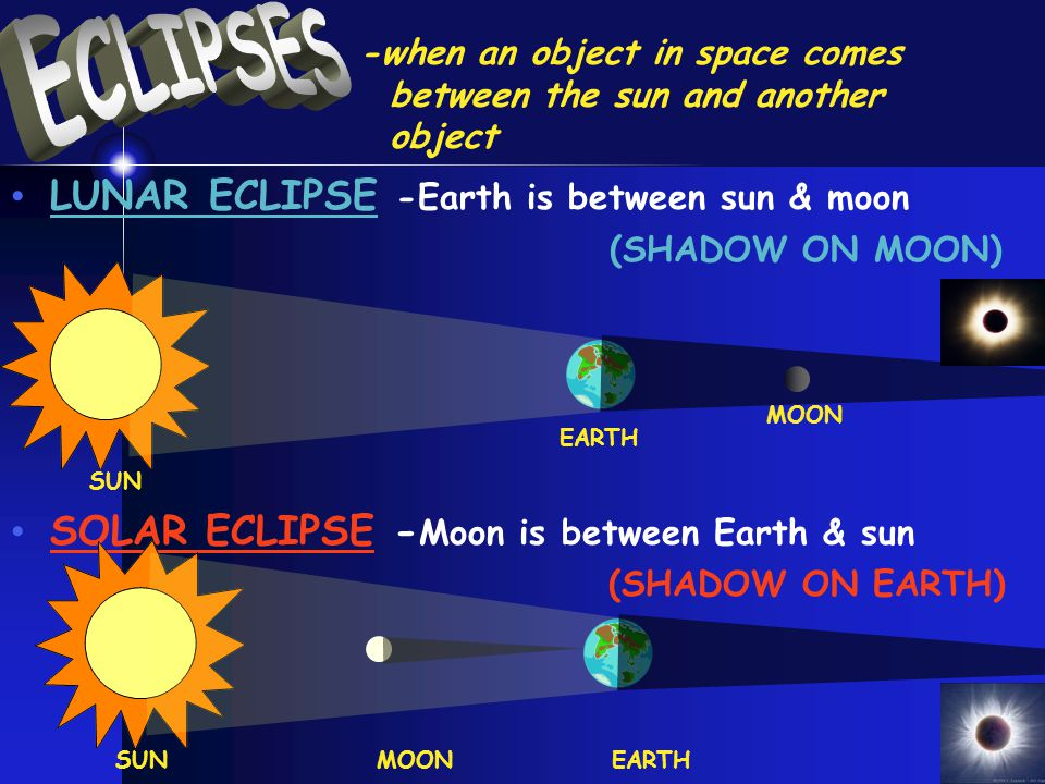 ECLIPSES LUNAR ECLIPSE -Earth is between sun & moon