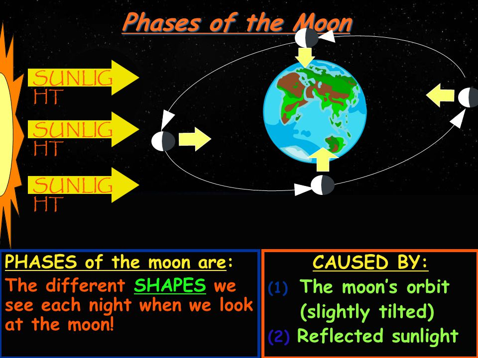 Phases of the Moon CAUSED BY: (1) Moon's Orbit (2) Reflected Sunlight