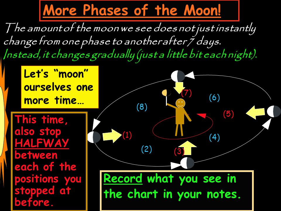 More Phases of the Moon! Record what you see in