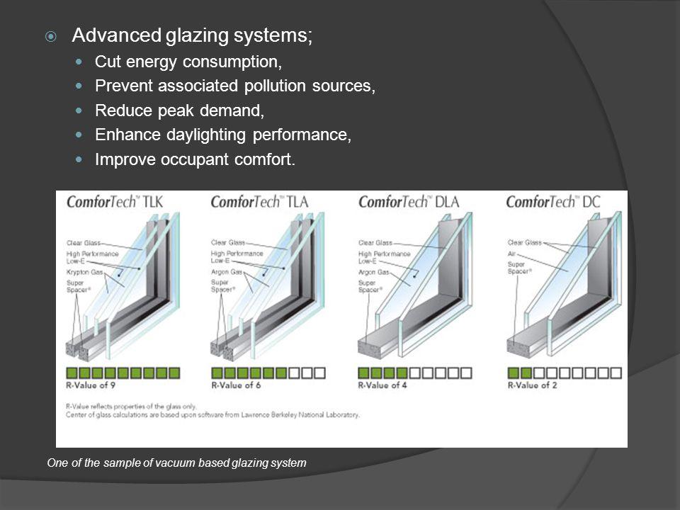Advanced glazing systems;