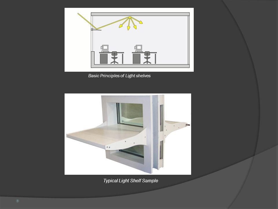 Basic Principles of Light shelves