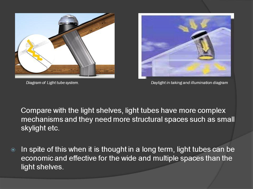 Diagram of Light tube system