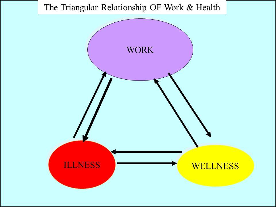 The Triangular Relationship OF Work & Health