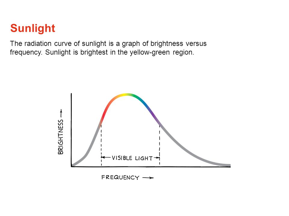 Sunlight The radiation curve of sunlight is a graph of brightness versus frequency.