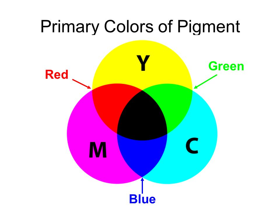 Primary Colors of Pigment