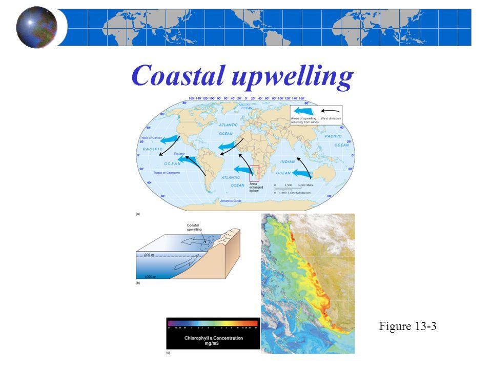 Coastal upwelling Figure 13-3
