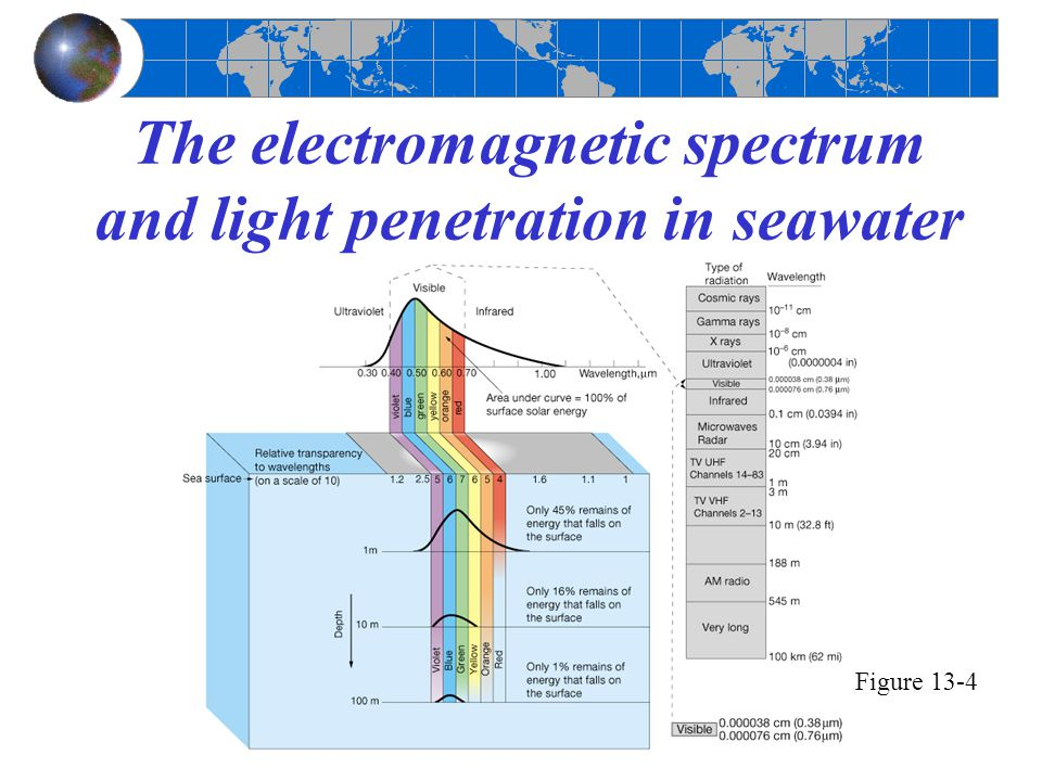 The electromagnetic spectrum and light penetration in seawater