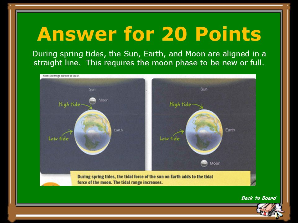 Answer for 20 Points During spring tides, the Sun, Earth, and Moon are aligned in a straight line. This requires the moon phase to be new or full.